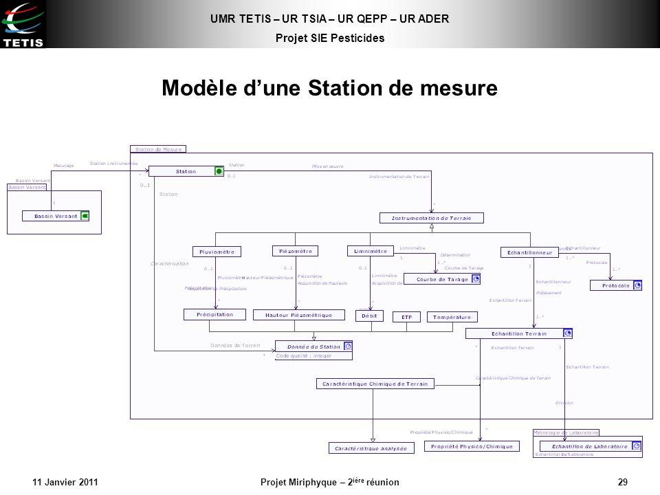 Modèle d'une Station de mesure