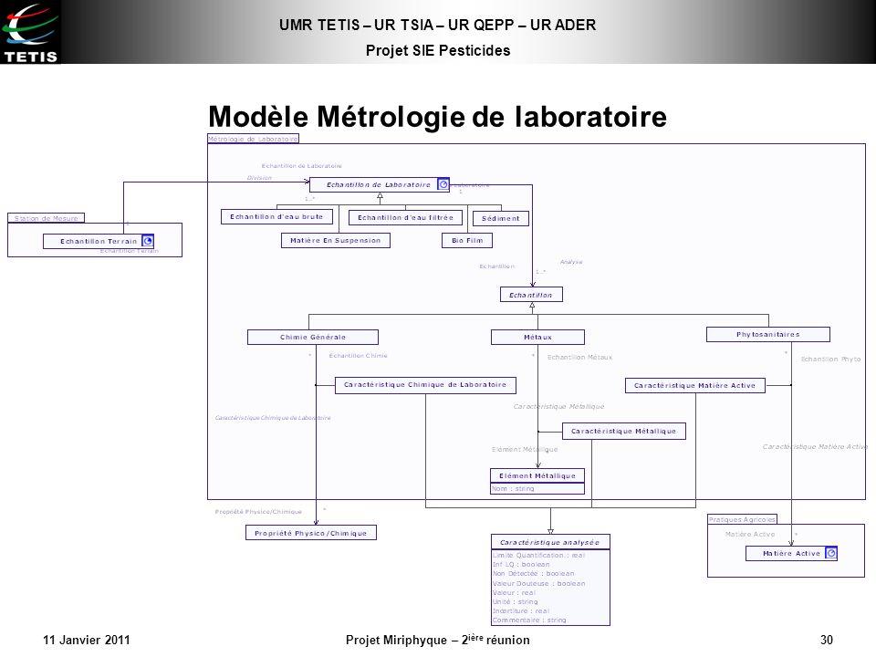 Modèle Métrologie de laboratoire