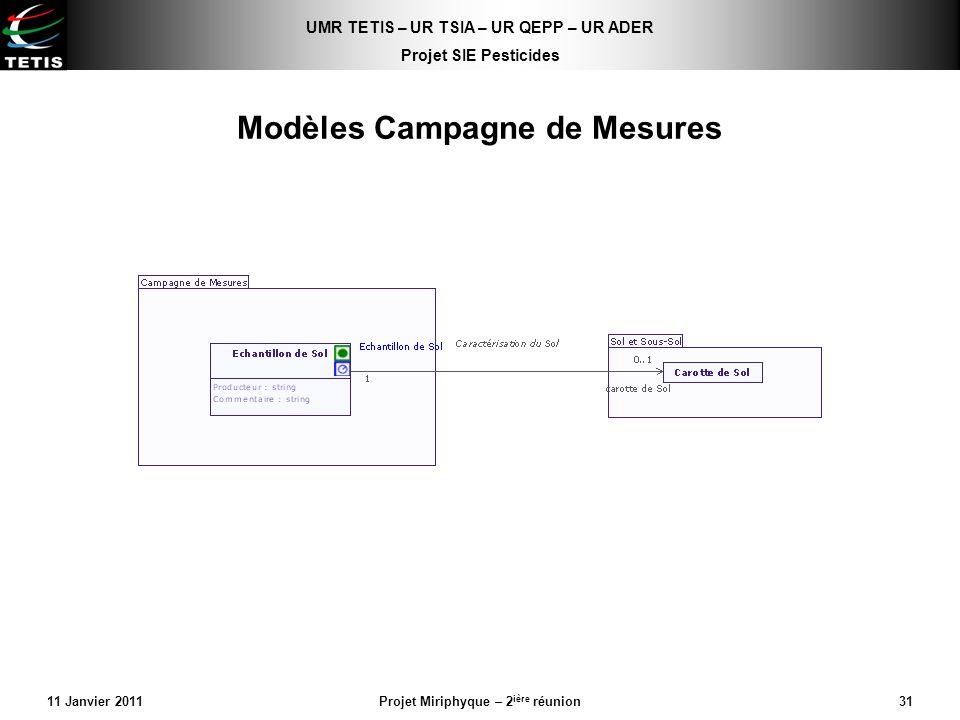 Modèles Campagne de Mesures