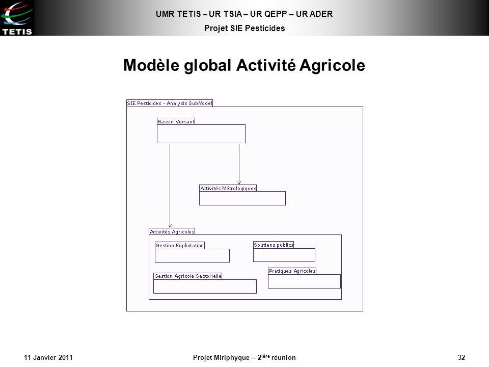 Modèle global Activité Agricole