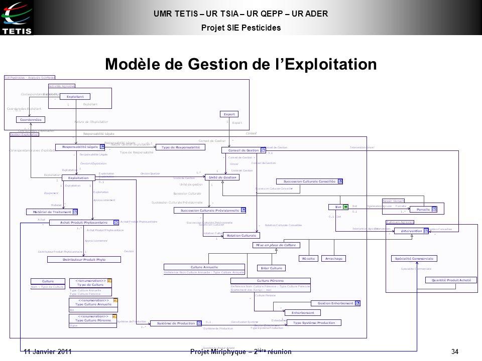 Modèle de Gestion de l'Exploitation