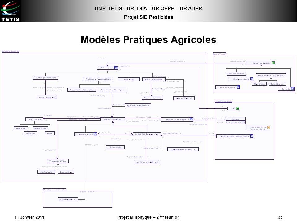 Modèles Pratiques Agricoles