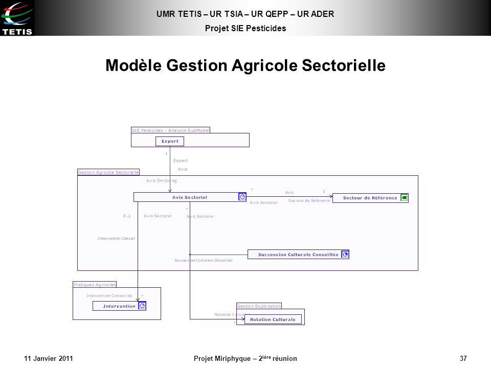 Modèle Gestion Agricole Sectorielle