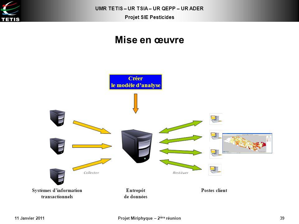 Créer le modèle d'analyse Systèmes d'information transactionnels
