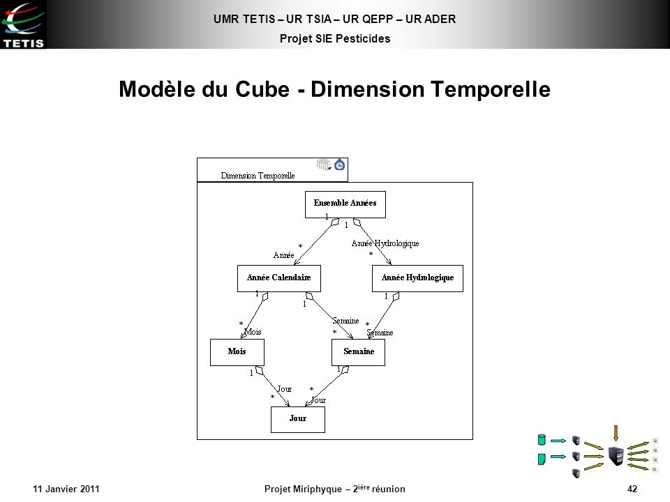 Modèle du Cube - Dimension Temporelle