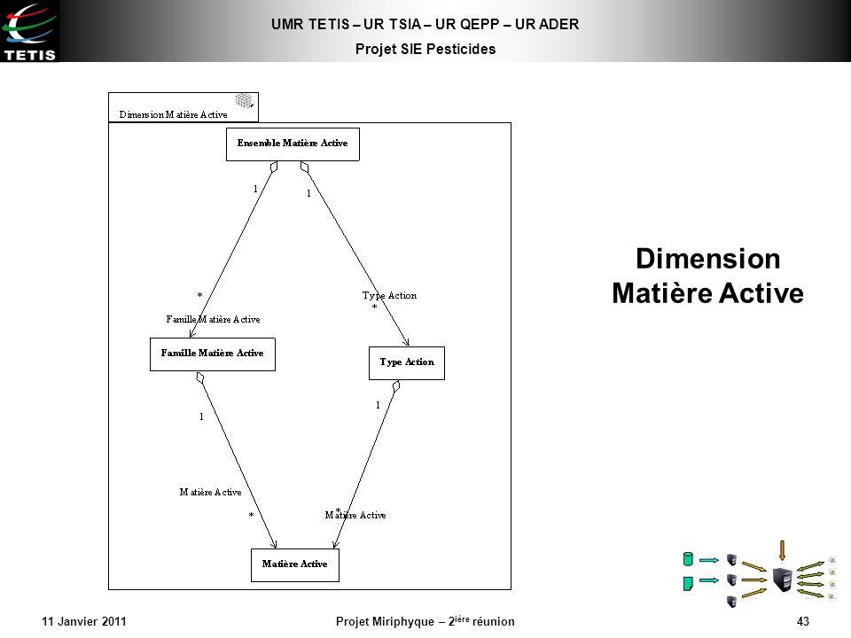 Dimension Matière Active
