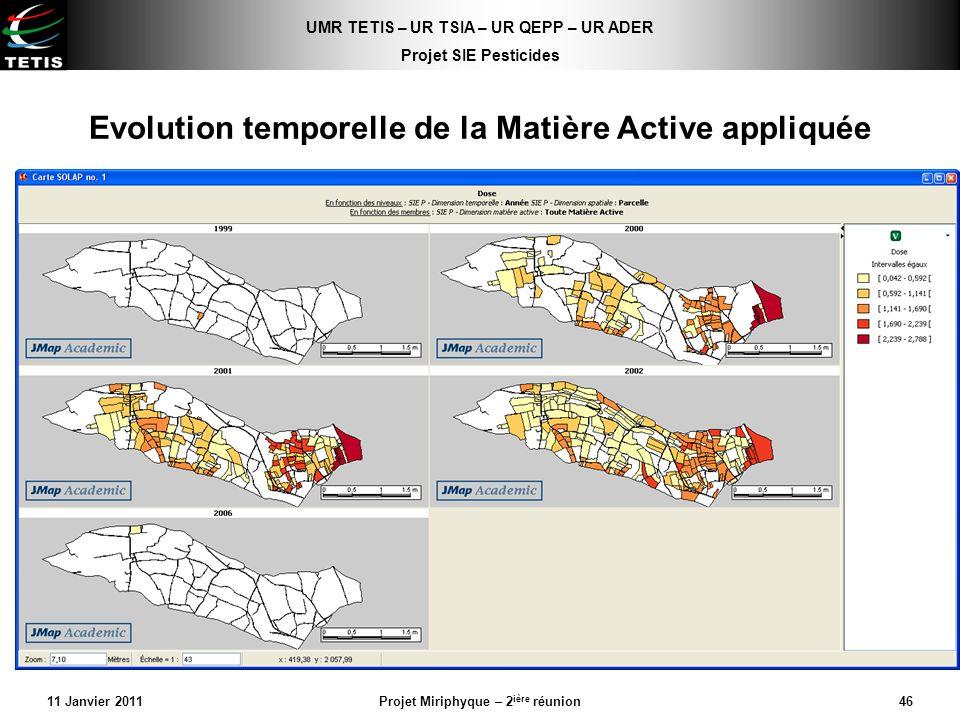 Evolution temporelle de la Matière Active appliquée
