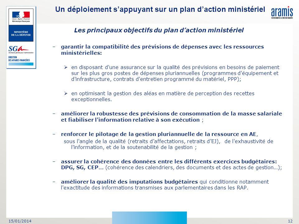 Les principaux objectifs du plan d'action ministériel