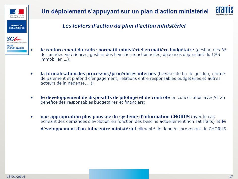 Les leviers d'action du plan d'action ministériel