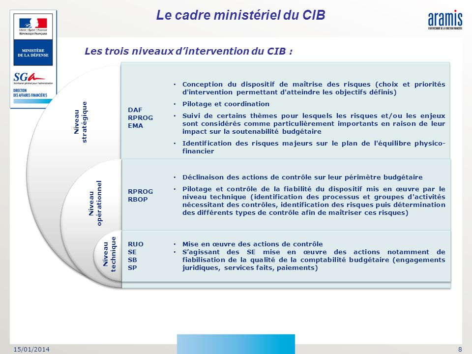 Le cadre ministériel du CIB Les trois niveaux d'intervention du CIB :