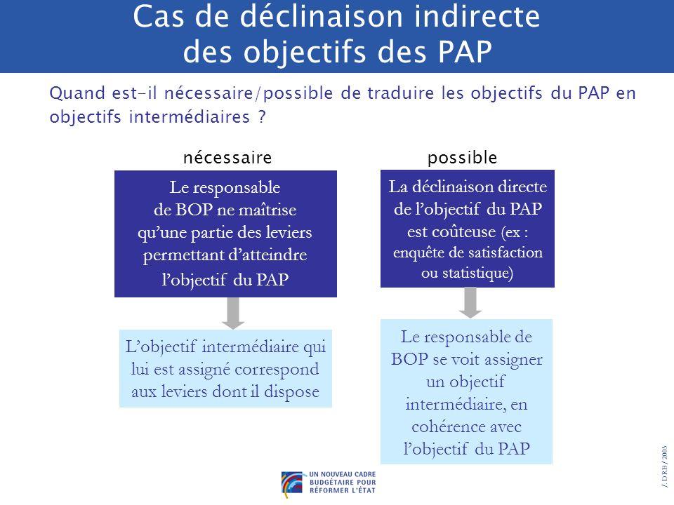 Cas de déclinaison indirecte des objectifs des PAP