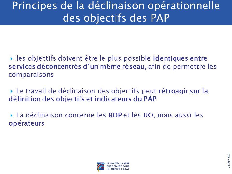 Principes de la déclinaison opérationnelle des objectifs des PAP