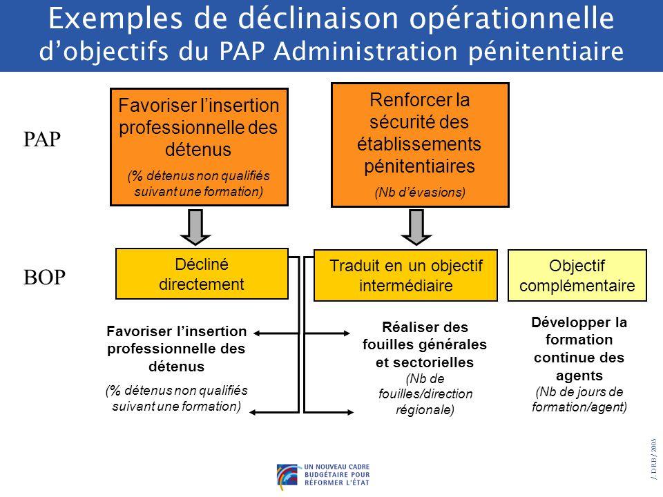 Exemples de déclinaison opérationnelle d'objectifs du PAP Administration pénitentiaire