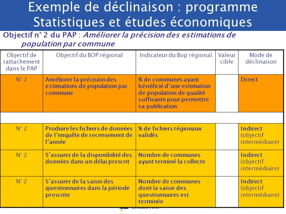 Exemple de déclinaison : programme Statistiques et études économiques