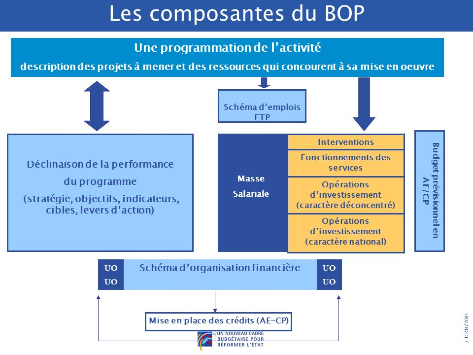 Les composantes du BOP Les composantes du BOP