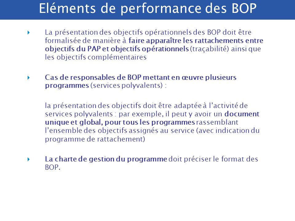 Eléments de performance des BOP