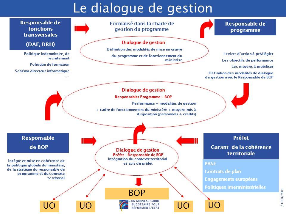 Le dialogue de gestion BOP UO UO UO UO
