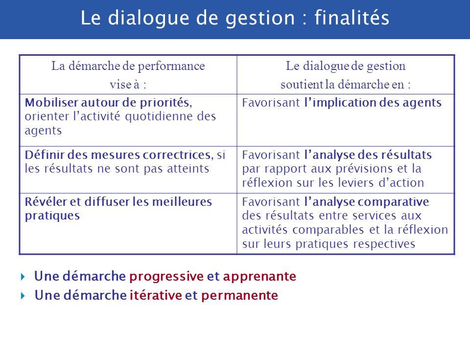 Le dialogue de gestion : finalités