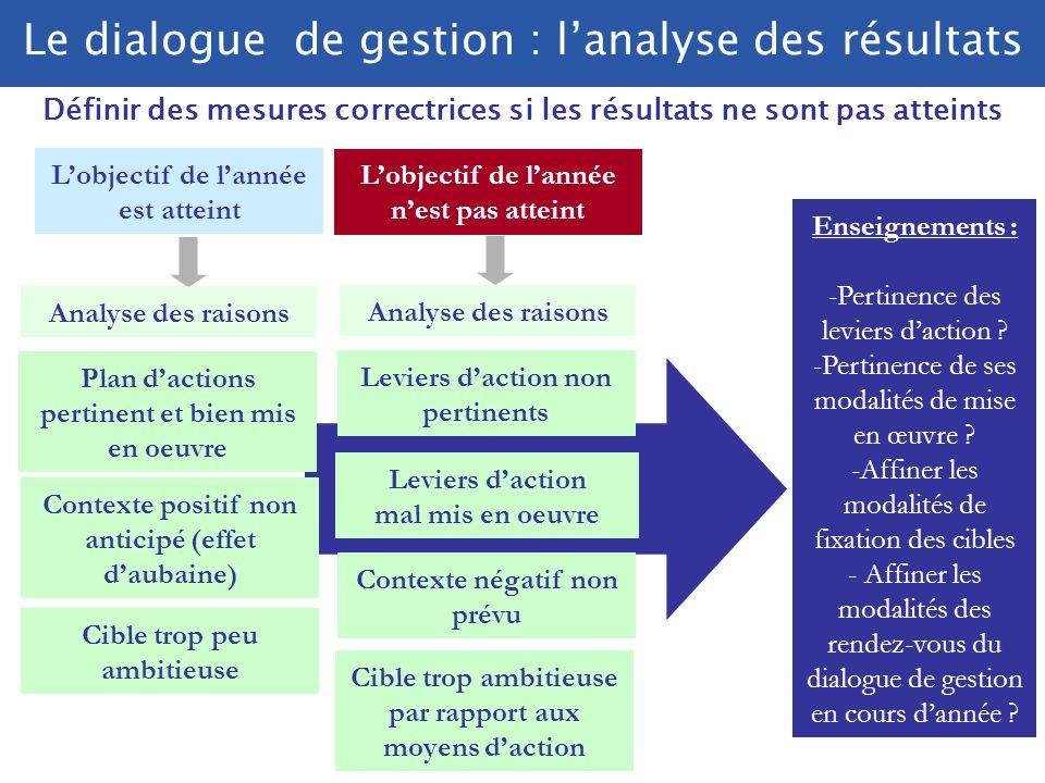 Le dialogue de gestion : l'analyse des résultats