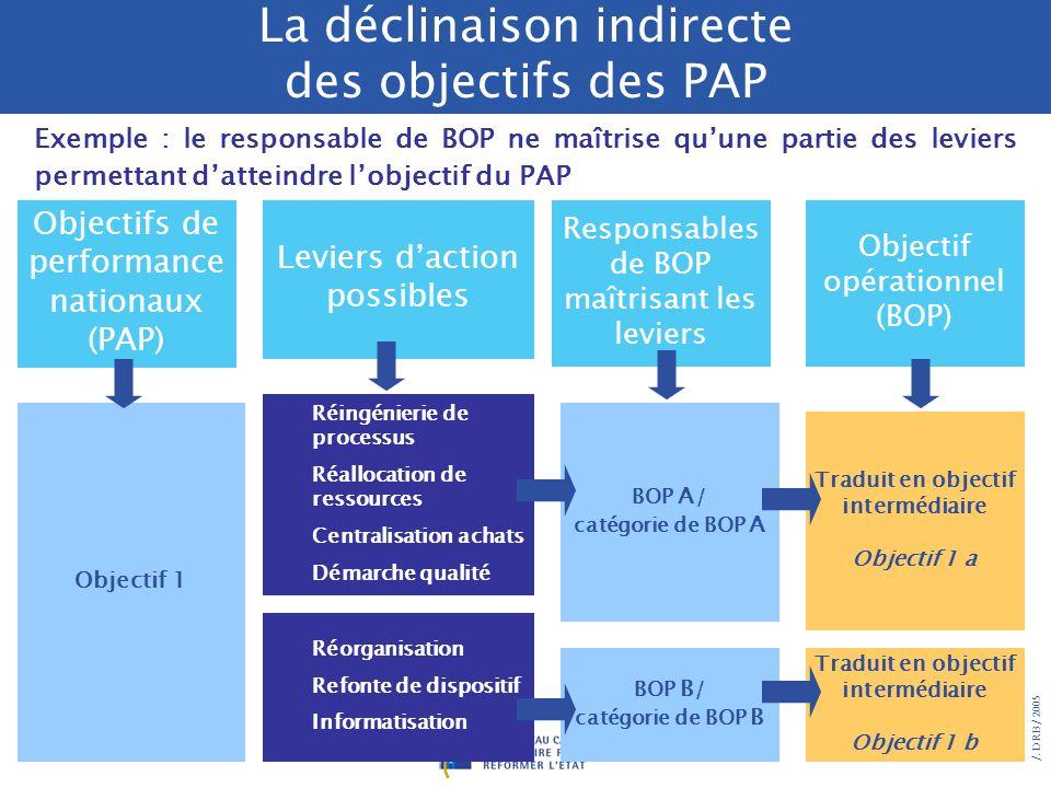 La déclinaison indirecte des objectifs des PAP