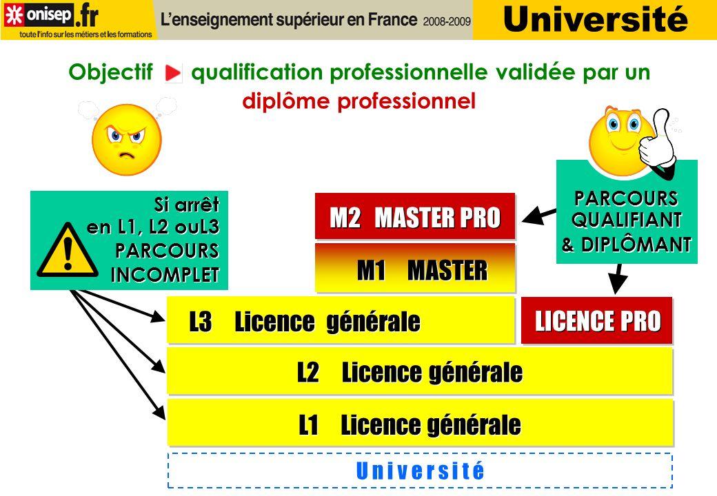 Université M2 MASTER PRO M1 MASTER L3 Licence générale LICENCE PRO