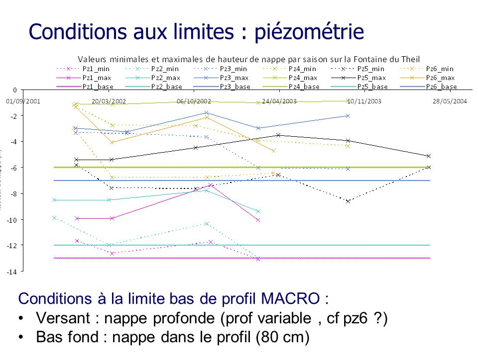Conditions aux limites : piézométrie