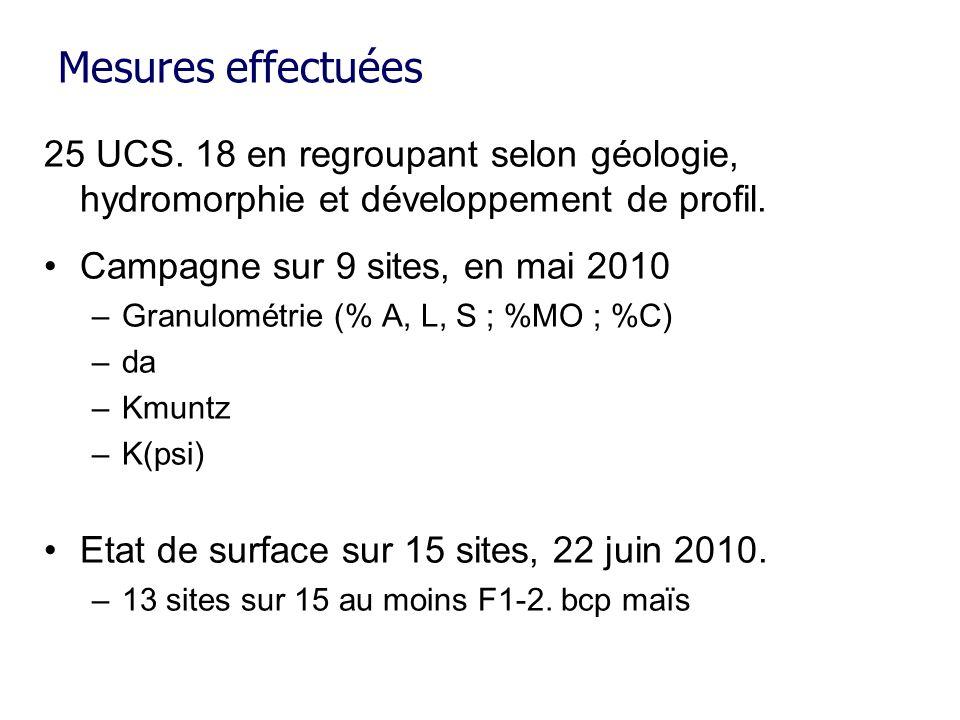 Mesures effectuées 25 UCS. 18 en regroupant selon géologie, hydromorphie et développement de profil.