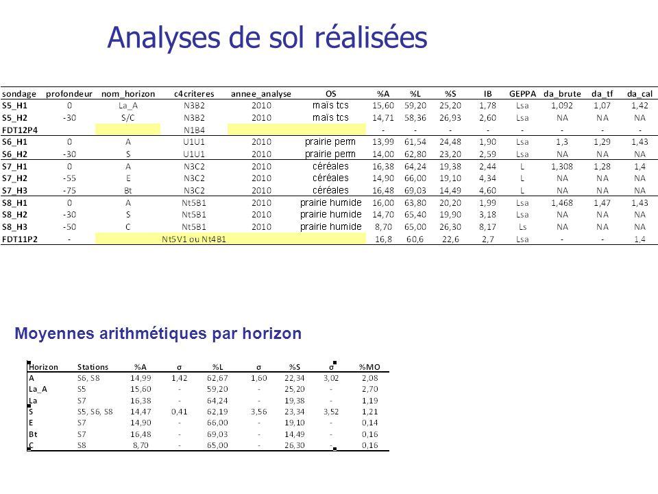 Analyses de sol réalisées
