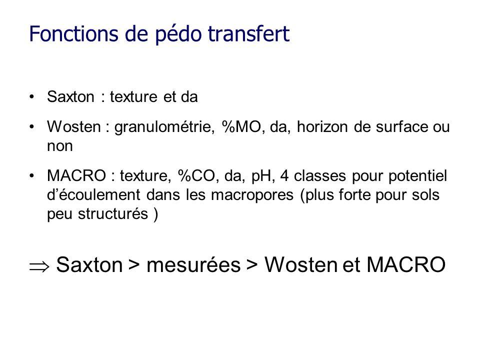 Fonctions de pédo transfert