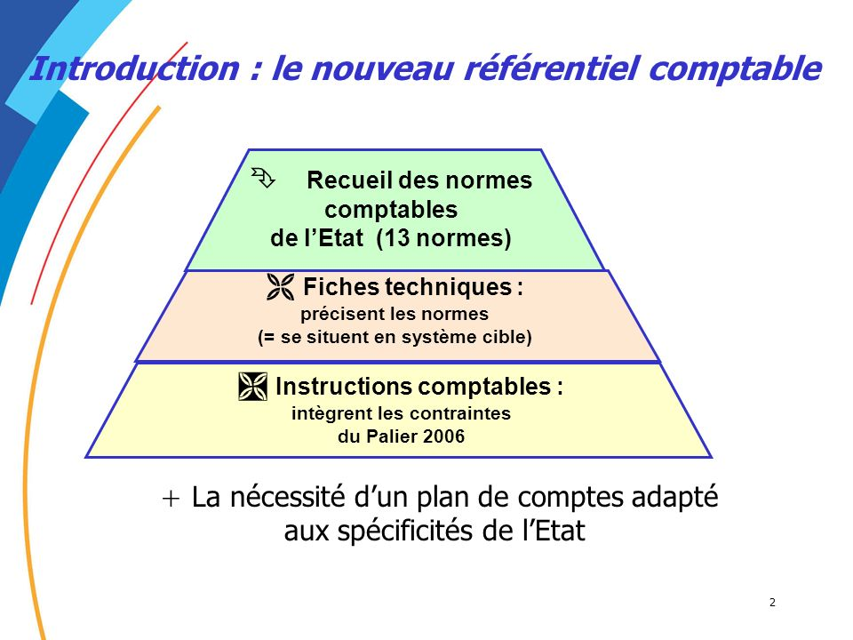 Introduction : le nouveau référentiel comptable