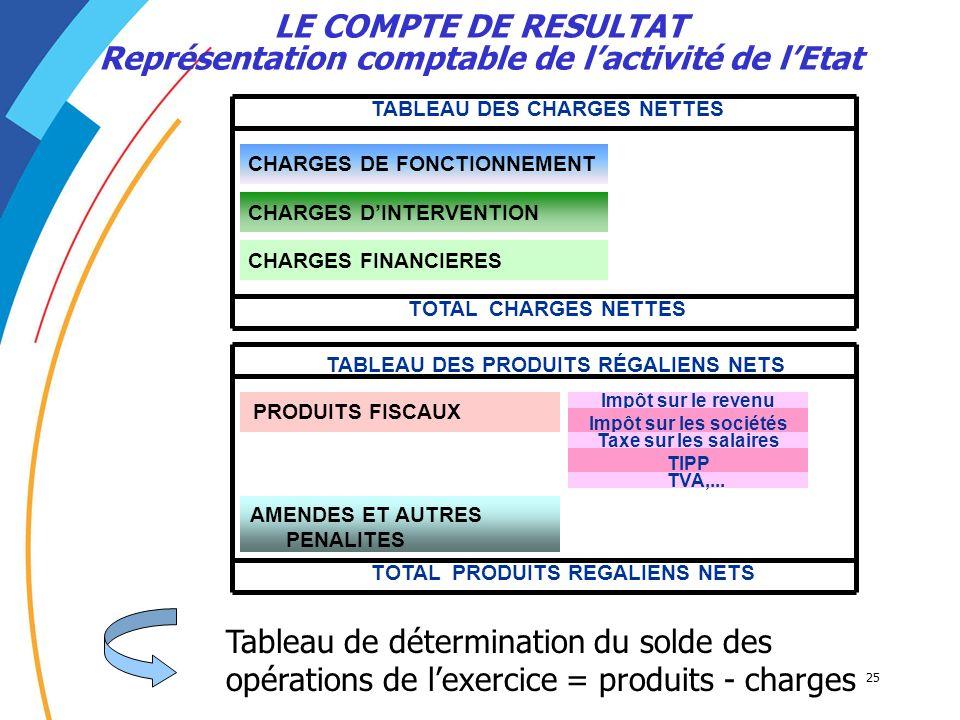 LE COMPTE DE RESULTAT Représentation comptable de l'activité de l'Etat