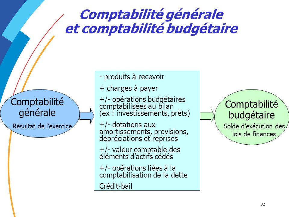 Comptabilité générale et comptabilité budgétaire