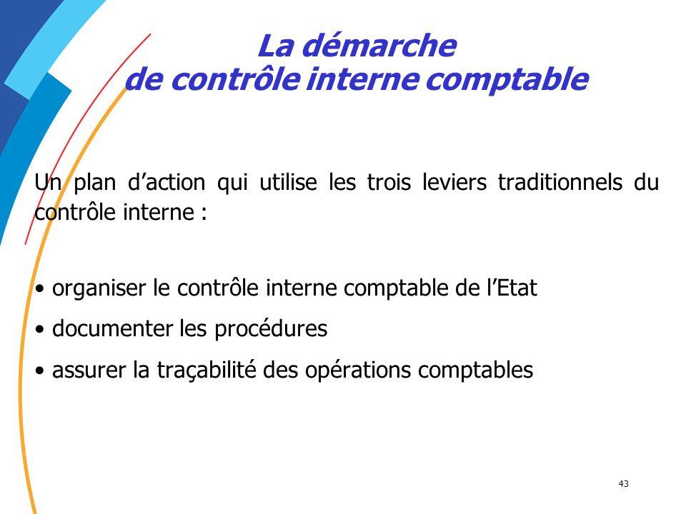 La démarche de contrôle interne comptable