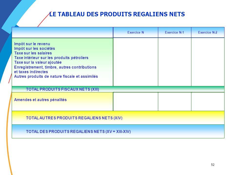 LE TABLEAU DES PRODUITS REGALIENS NETS