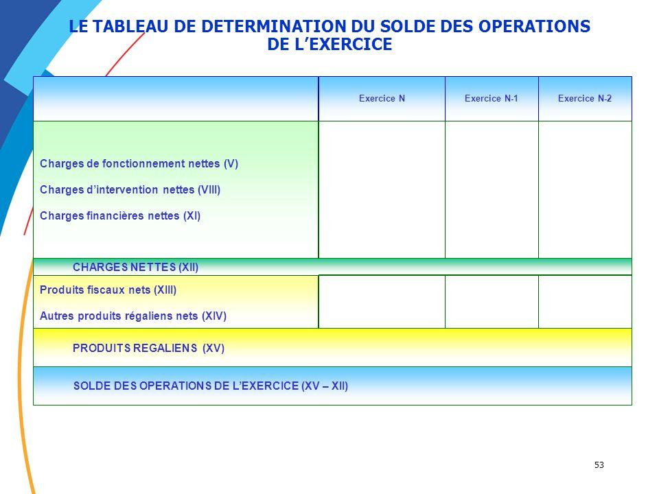 LE TABLEAU DE DETERMINATION DU SOLDE DES OPERATIONS DE L'EXERCICE