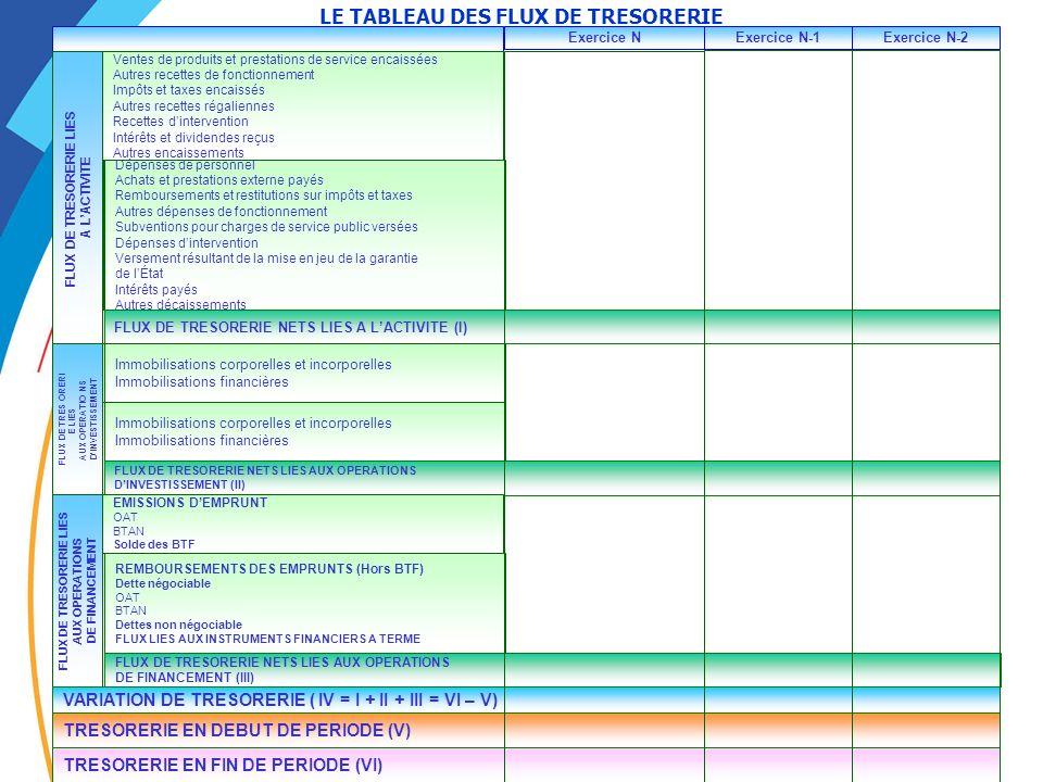 LE TABLEAU DES FLUX DE TRESORERIE