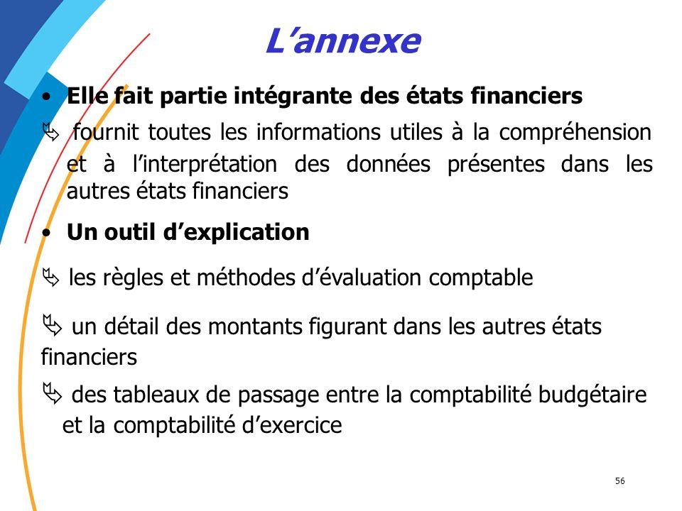 L'annexe Elle fait partie intégrante des états financiers.