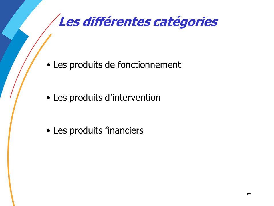 Les différentes catégories