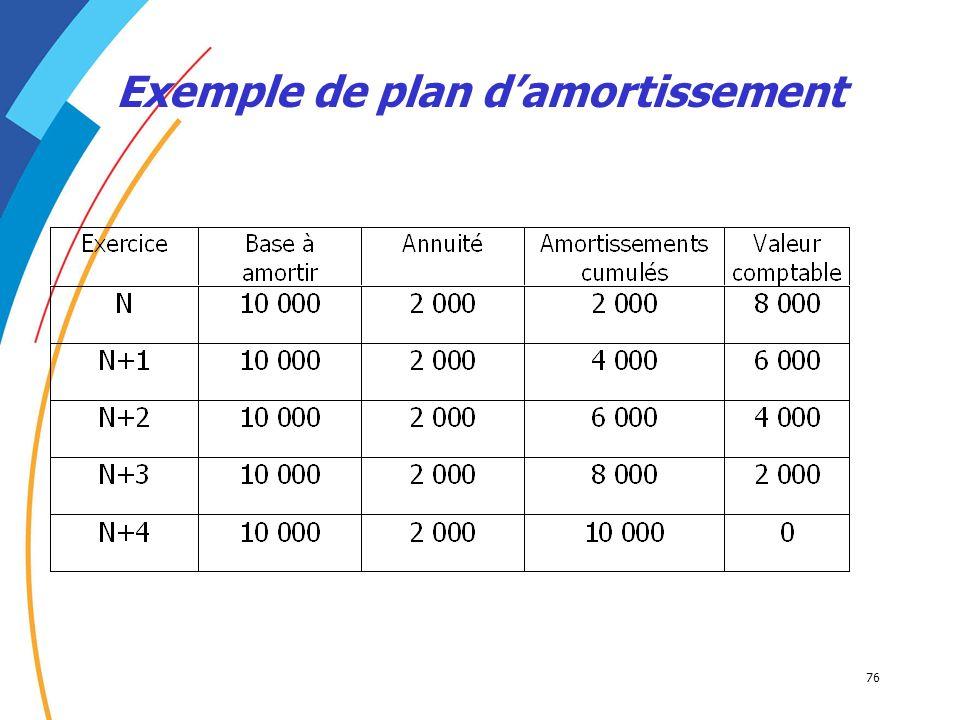 Exemple de plan d'amortissement