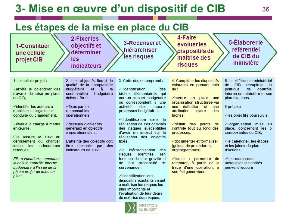 5-Élaborer le référentiel de CIB du ministère