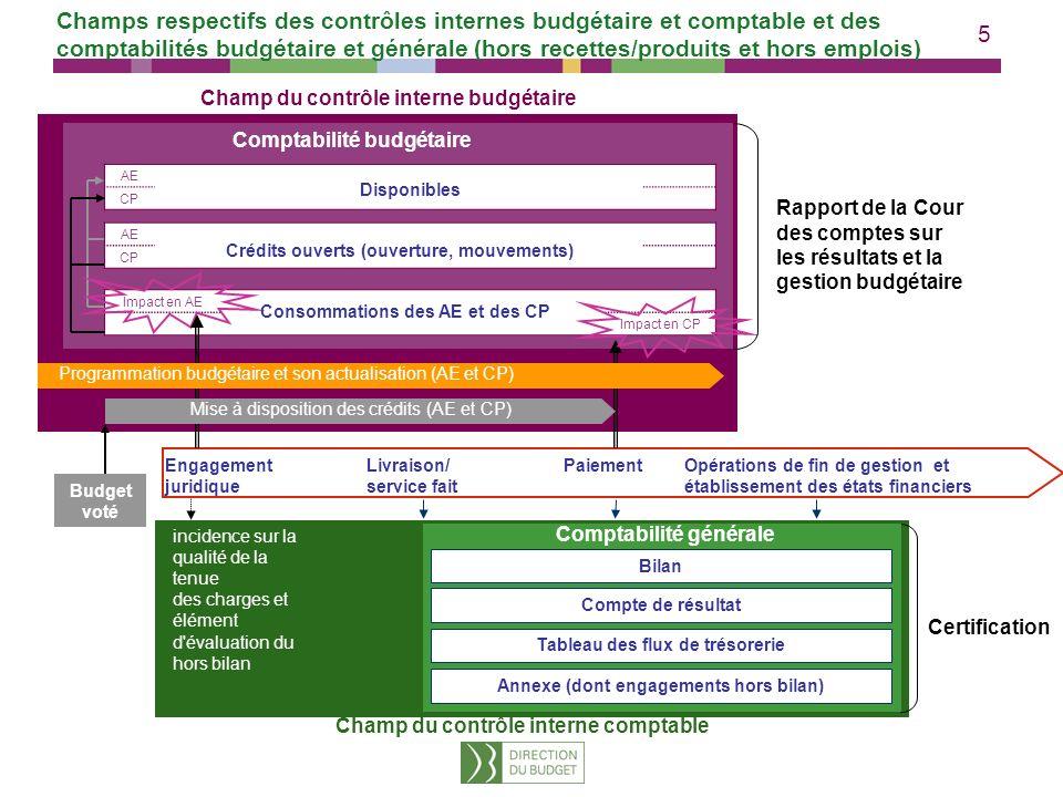 Champs respectifs des contrôles internes budgétaire et comptable et des comptabilités budgétaire et générale (hors recettes/produits et hors emplois)
