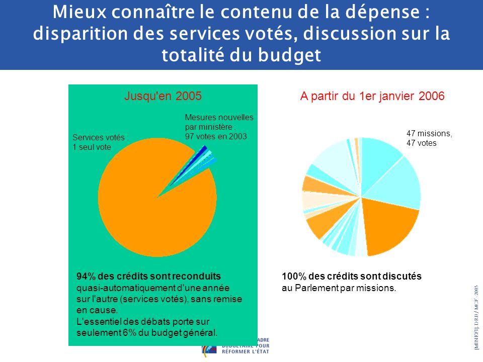 Mieux connaître le contenu de la dépense : disparition des services votés, discussion sur la totalité du budget