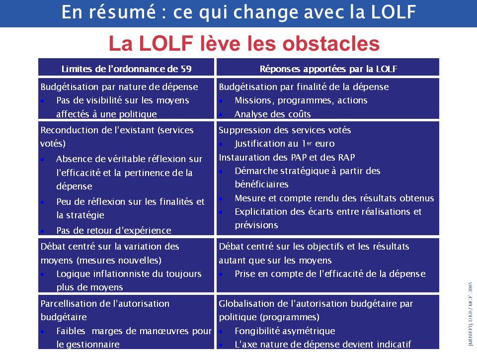 En résumé : ce qui change avec la LOLF La LOLF lève les obstacles