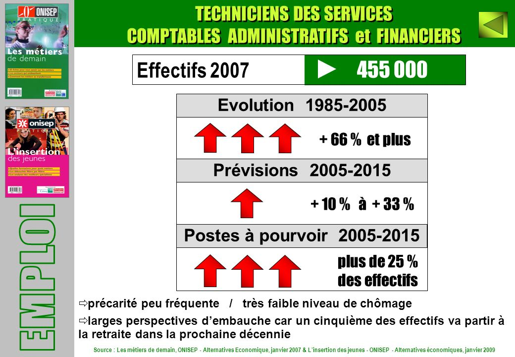 EMPLOI Effectifs 2007 455 000 TECHNICIENS DES SERVICES