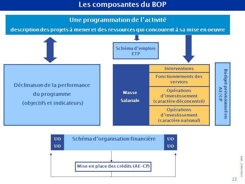 Les composantes du BOP Une programmation de l'activité