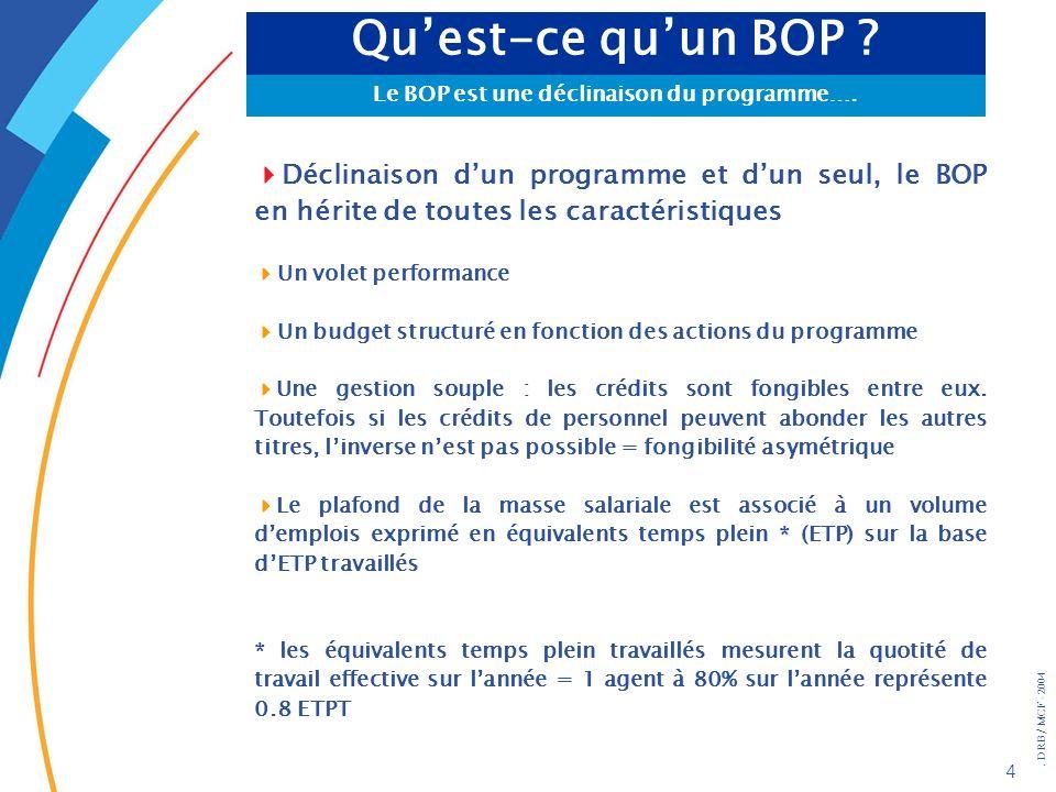 Le BOP est une déclinaison du programme….