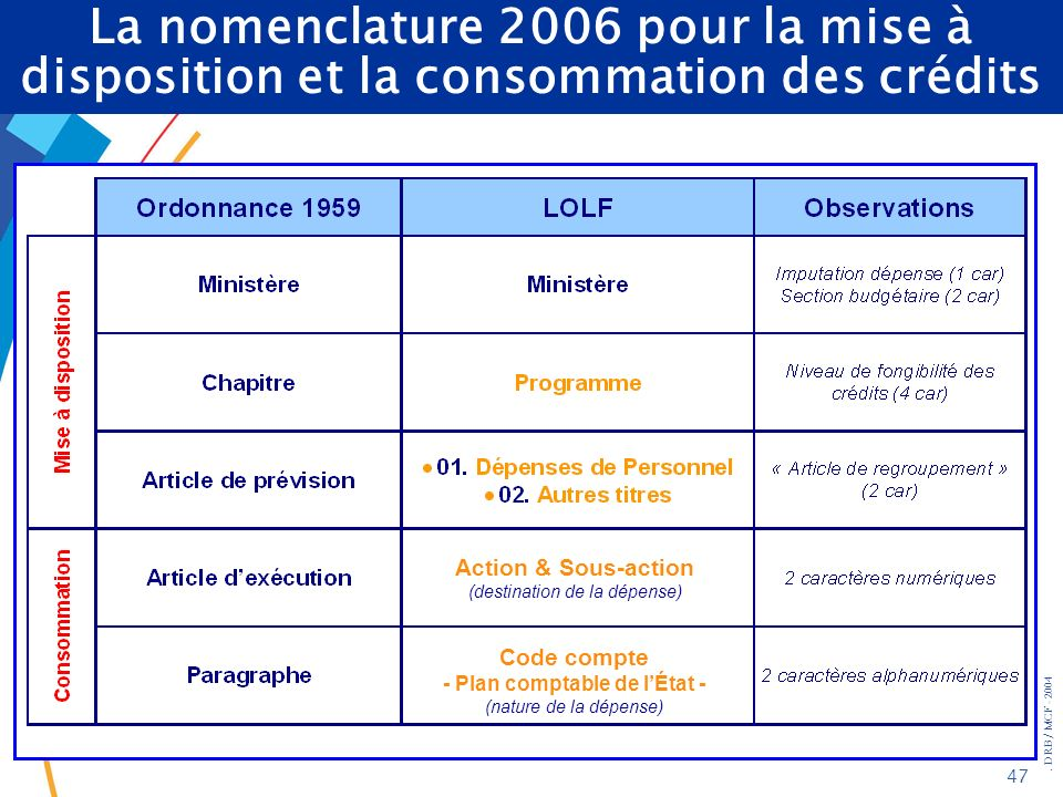La nomenclature 2006 pour la mise à disposition et la consommation des crédits