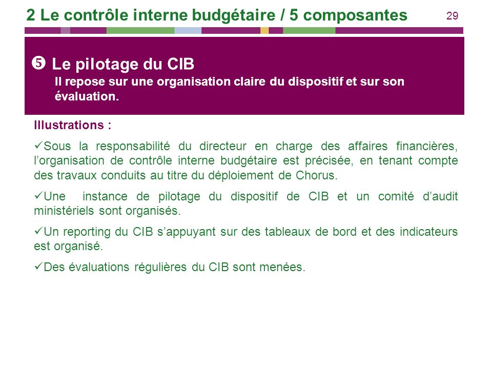  Le pilotage du CIB 2 Le contrôle interne budgétaire / 5 composantes
