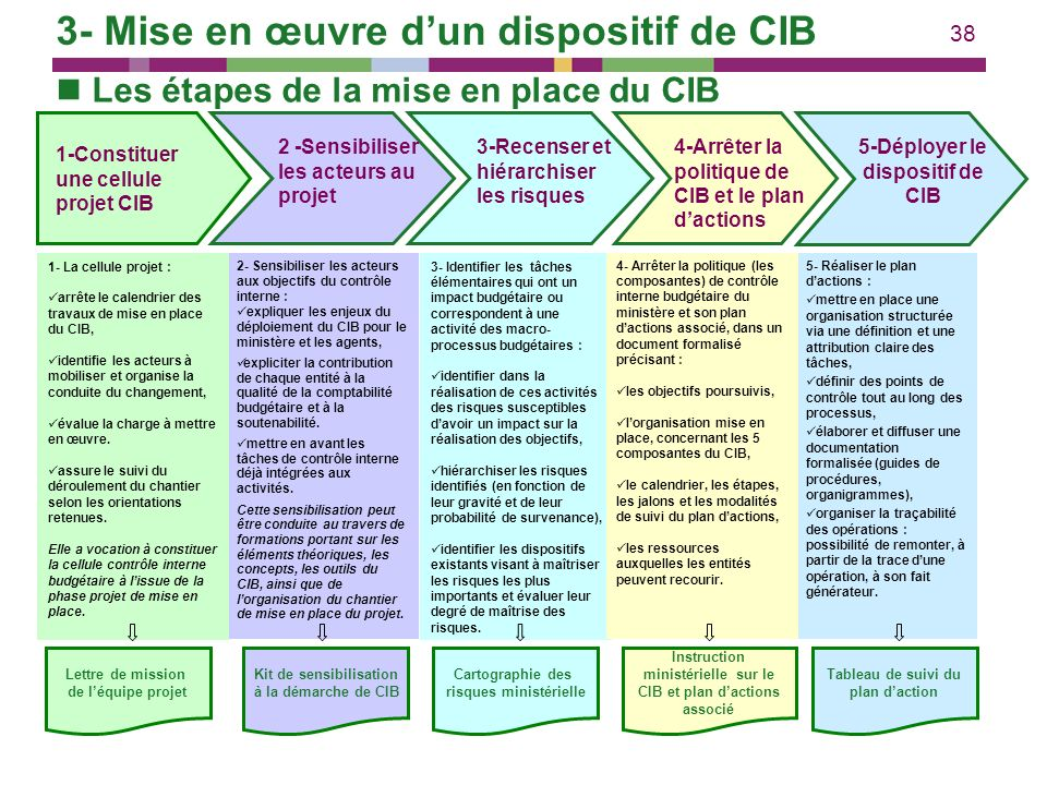 3- Mise en œuvre d'un dispositif de CIB