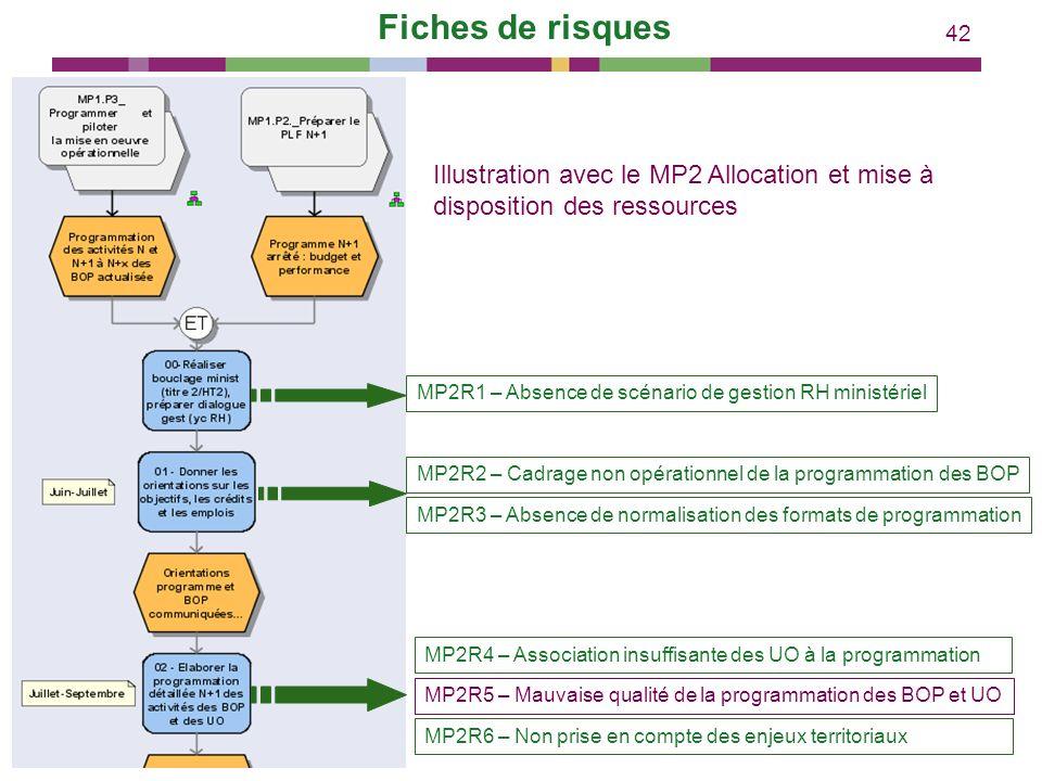 Fiches de risques Illustration avec le MP2 Allocation et mise à disposition des ressources. MP2R1 – Absence de scénario de gestion RH ministériel.